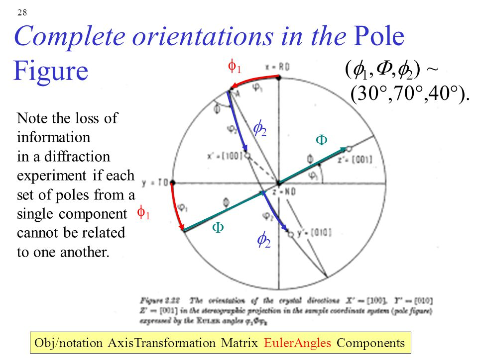 Complete orientations in the Pole Figure