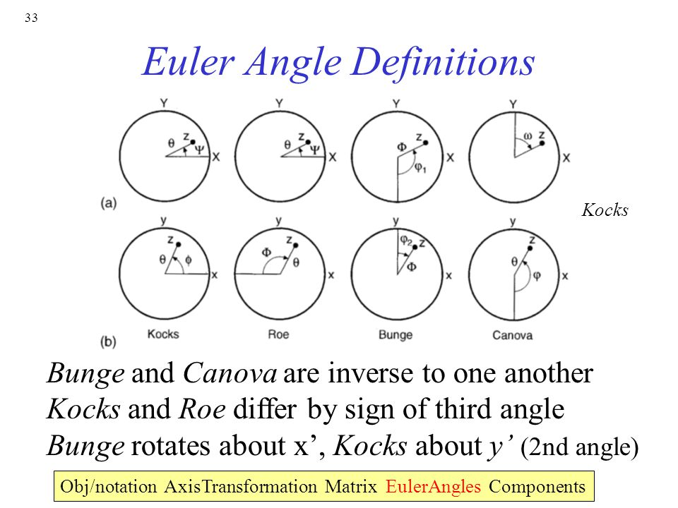 how to find angle with x and y components