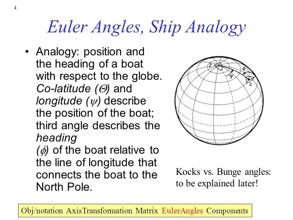 Euler Angles, Ship Analogy