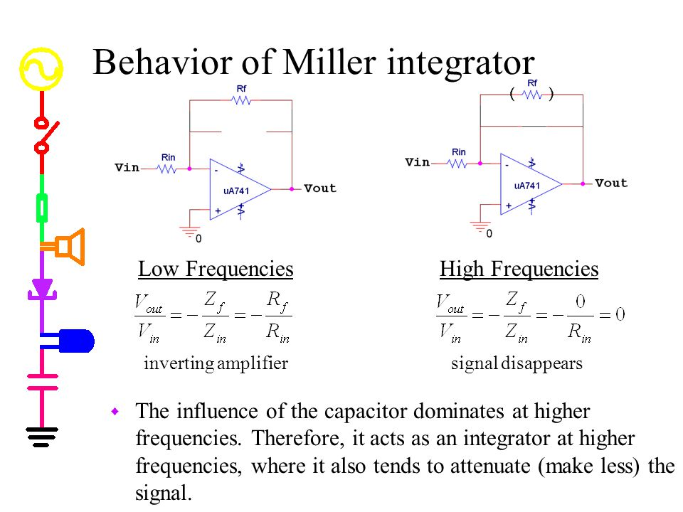 Behavior of Miller integrator