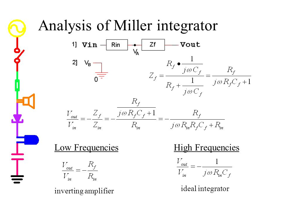 Analysis of Miller integrator