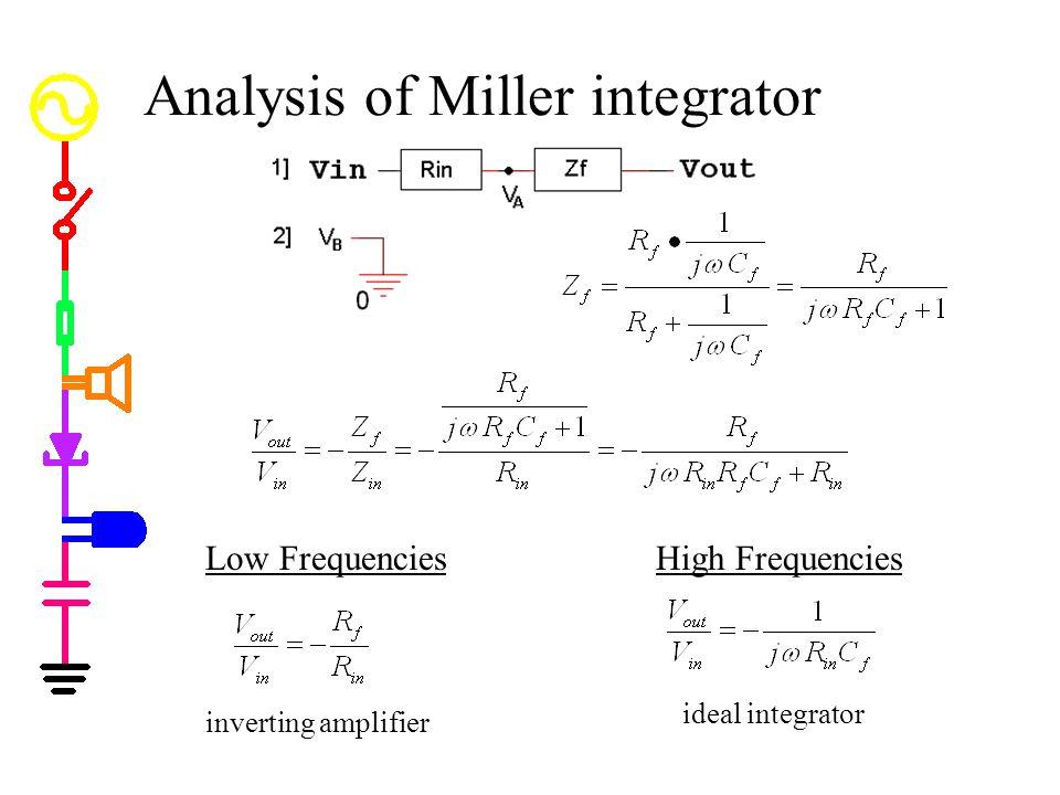 Analysis of Miller integrator