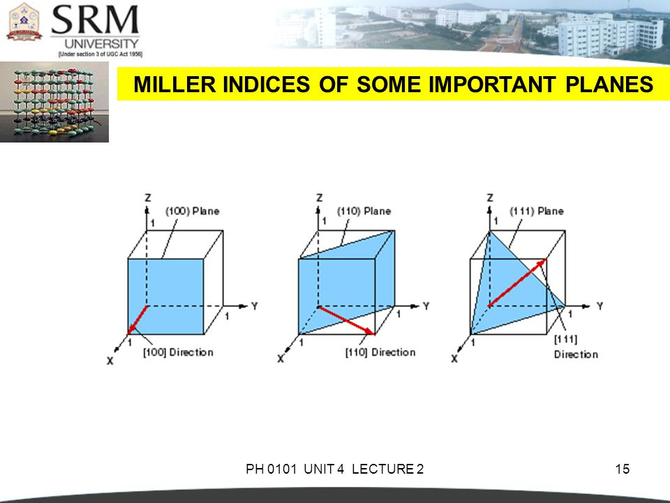 MILLER INDICES OF SOME IMPORTANT PLANES