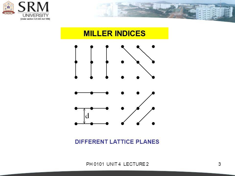 MILLER INDICES DIFFERENT LATTICE PLANES PH 0101 UNIT 4 LECTURE 2