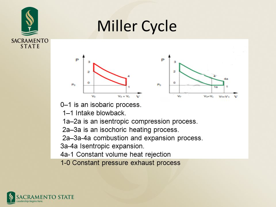 Miller Cycle 0–1 is an isobaric process. 1–1 Intake blowback.
