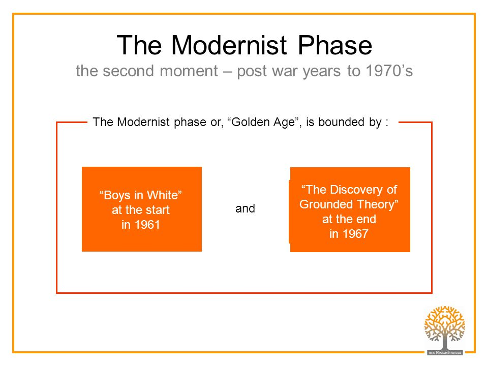 The Modernist Phase the second moment – post war years to 1970's