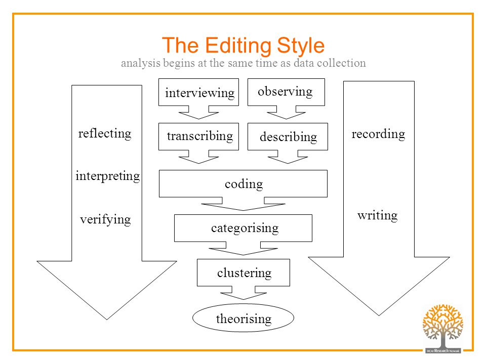 The Editing Style interviewing observing reflecting recording