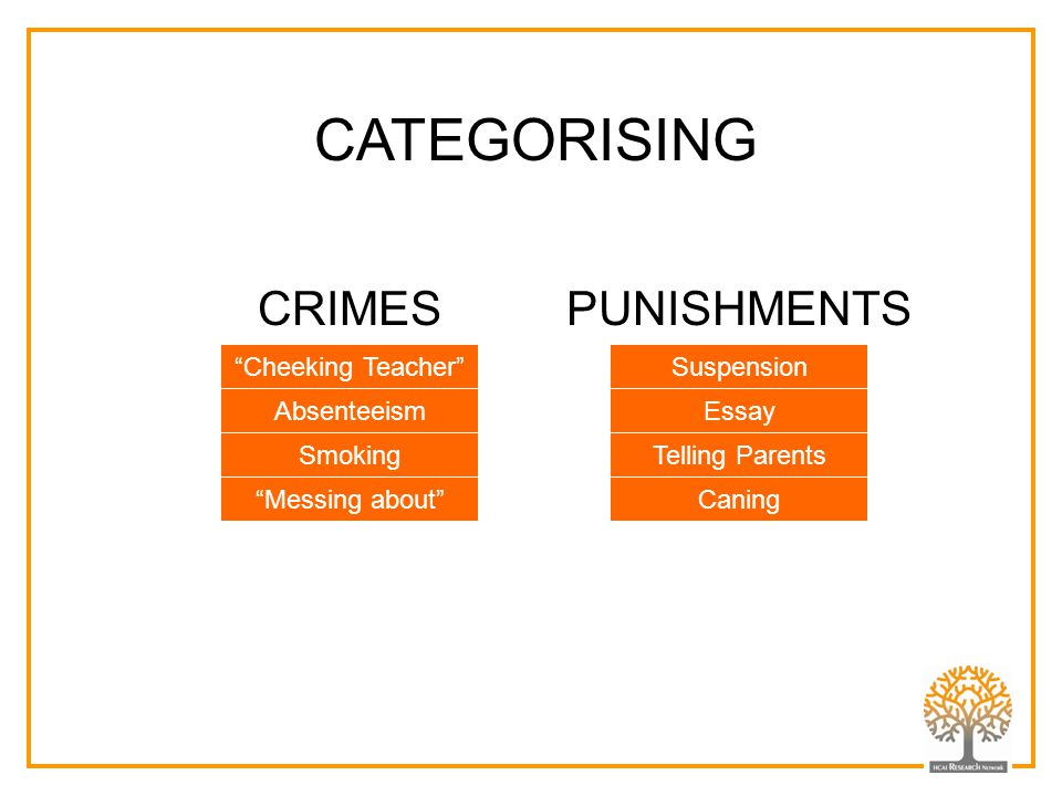 CATEGORISING CRIMES PUNISHMENTS Smoking Cheeking Teacher