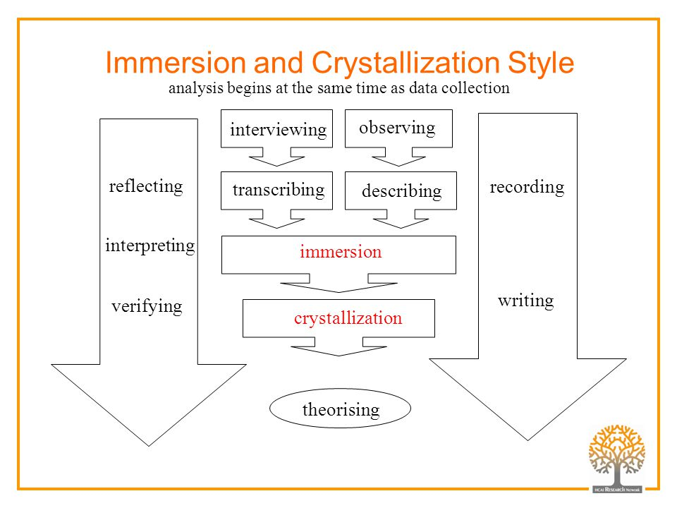 Immersion and Crystallization Style