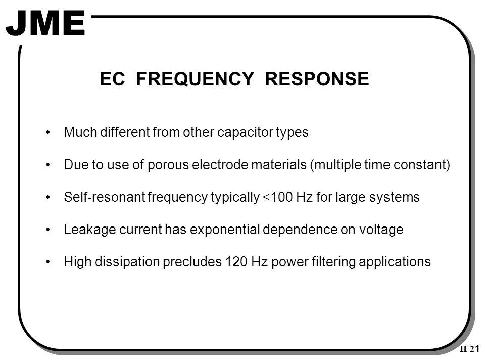 Porous Electrode--Transmission Line Response
