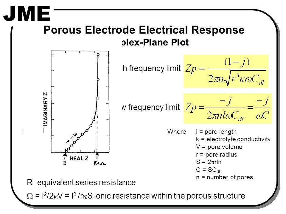 Model Surfaces Series RC Circuit R C R Re Z -Im Z increasing w |Z|