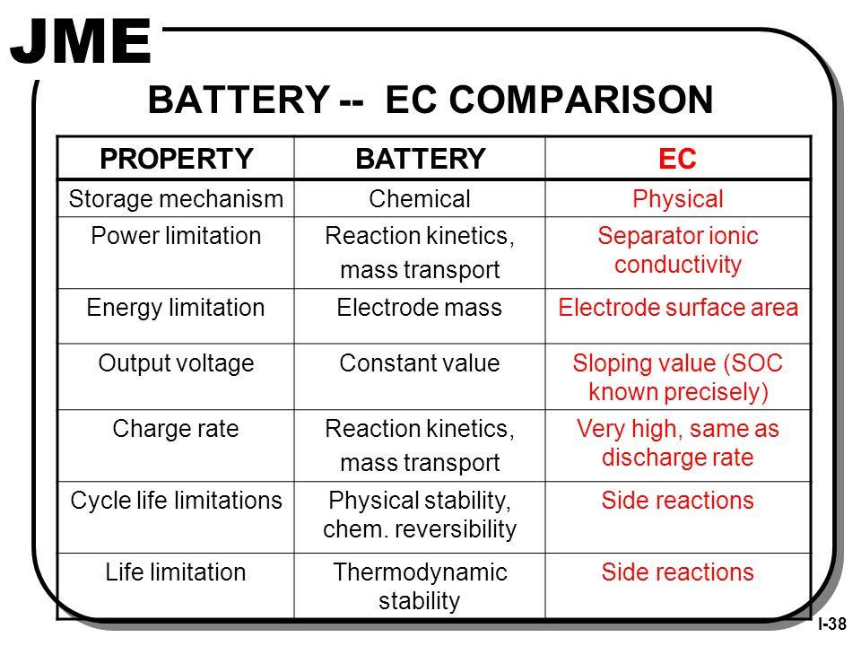 SUMMARY OF EC CHARACTERISTICS