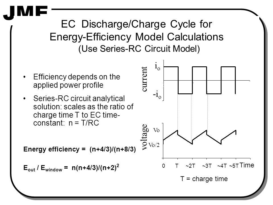 Series-RC Circuit Model Results