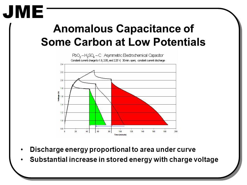 Anomalous Capacitance of Carbon