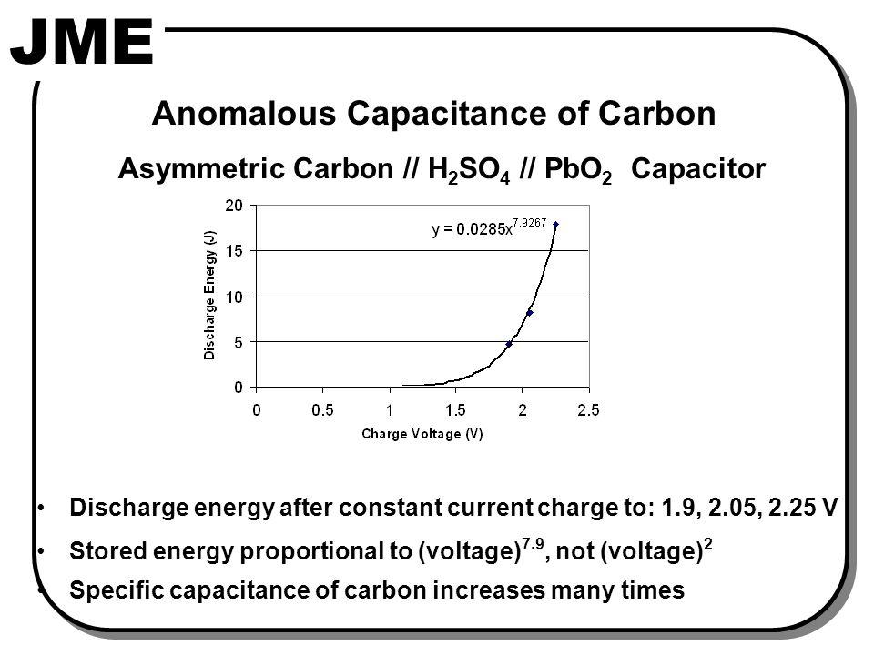 Cyclic Voltammogram of Carbon Electrode