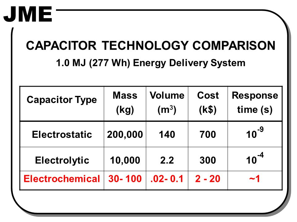 ELECTROCHEMICAL CAPACITORS (ECs)