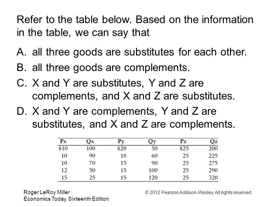 all three goods are substitutes for each other.