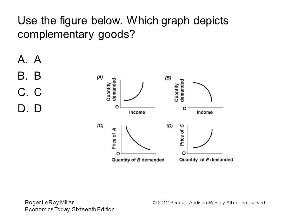 Use the figure below. Which graph depicts complementary goods