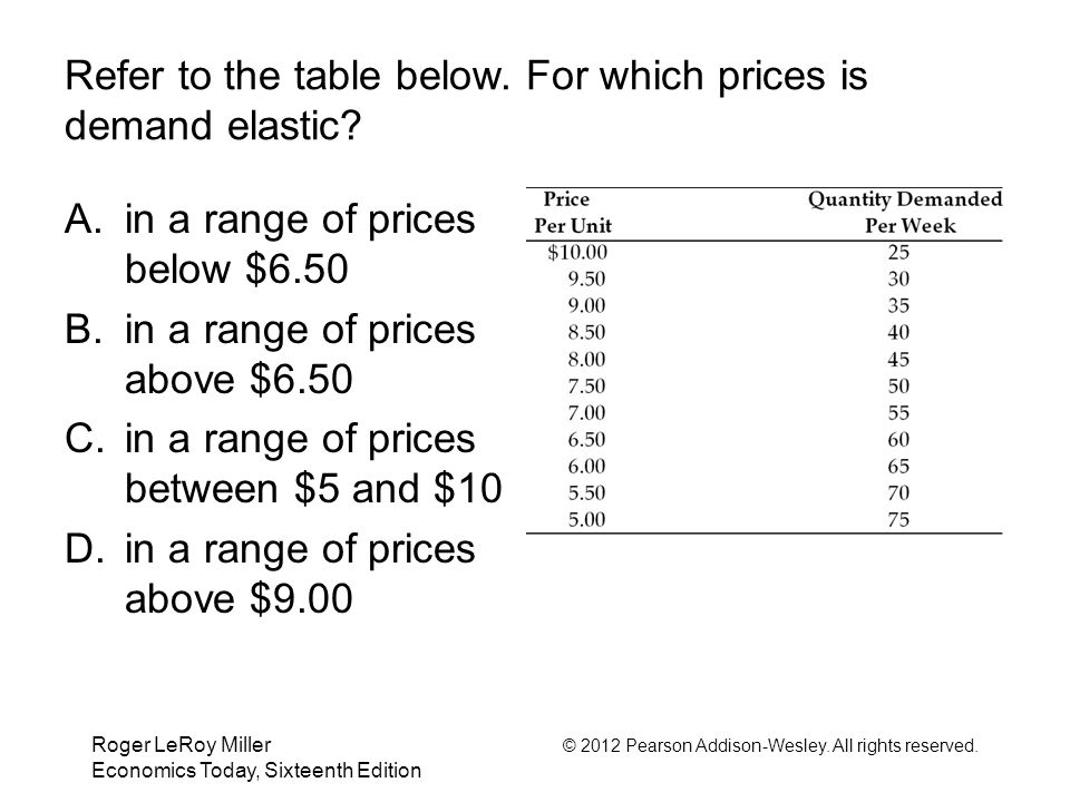 Refer to the table below. For which prices is demand elastic