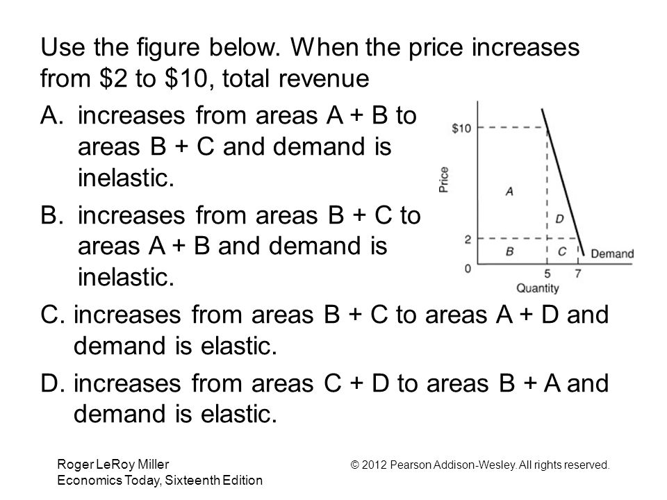 increases from areas A + B to areas B + C and demand is inelastic.