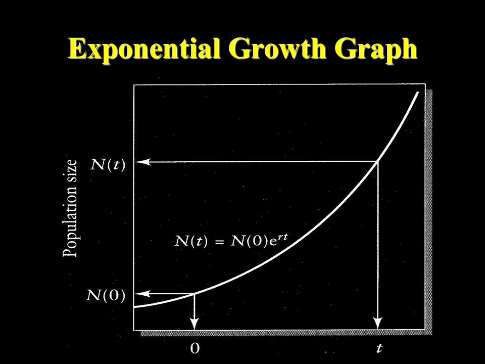 Exponential Growth Graph