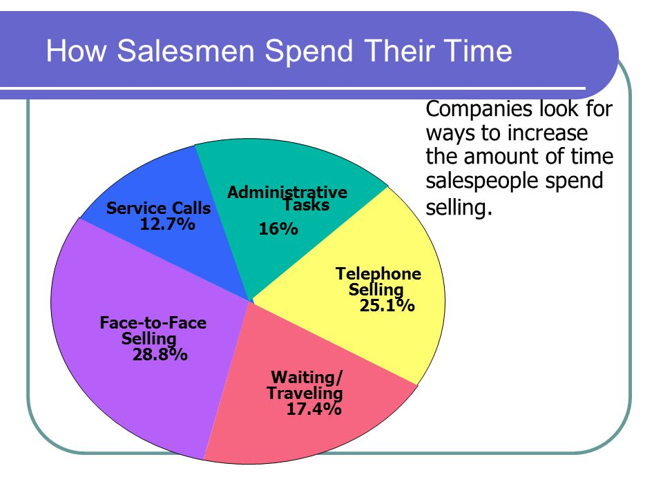 How Salesmen Spend Their Time