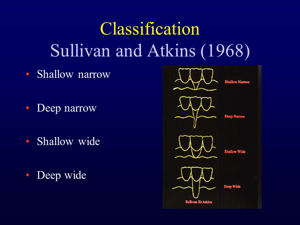 Classification Sullivan and Atkins (1968)