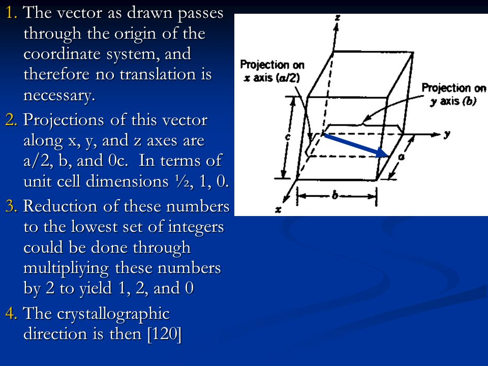 1. The vector as drawn passes through the origin of the coordinate system, and therefore no translation is necessary.
