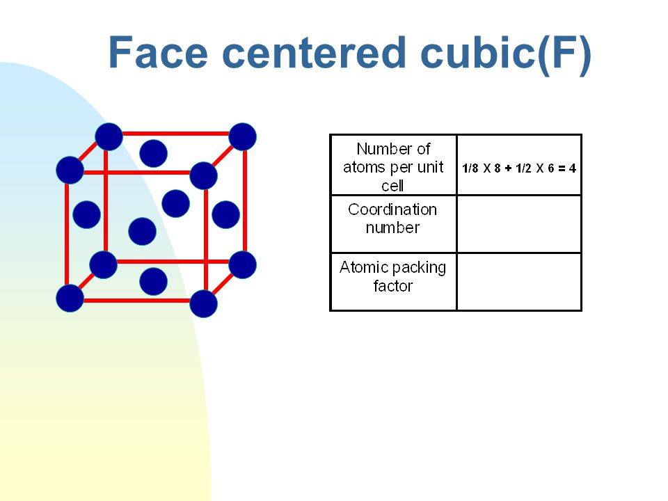 Face centered cubic(F)