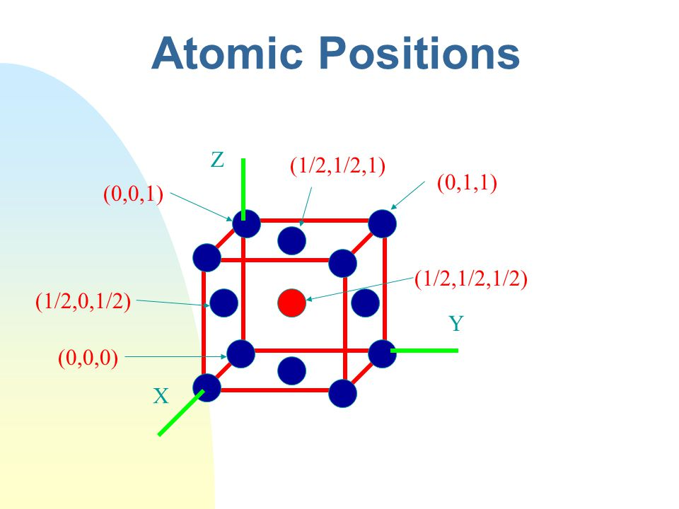 Atomic Positions Z (1/2,1/2,1) (0,1,1) (0,0,1) (1/2,1/2,1/2)