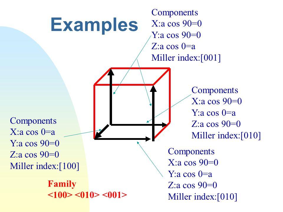 Examples Components X:a cos 90=0 Y:a cos 90=0 Z:a cos 0=a