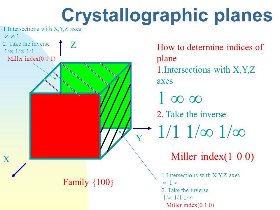 Crystallographic planes