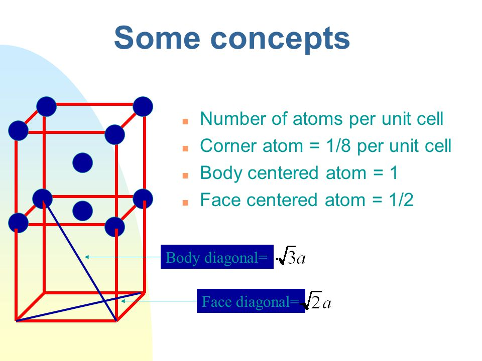 Some concepts Number of atoms per unit cell