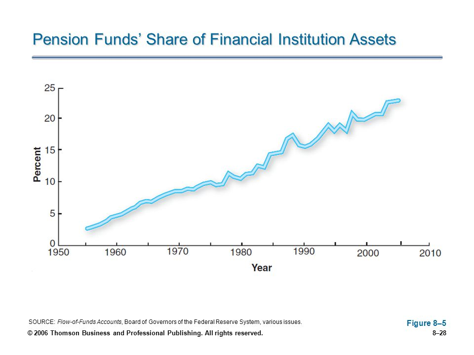Pension Funds' Share of Financial Institution Assets
