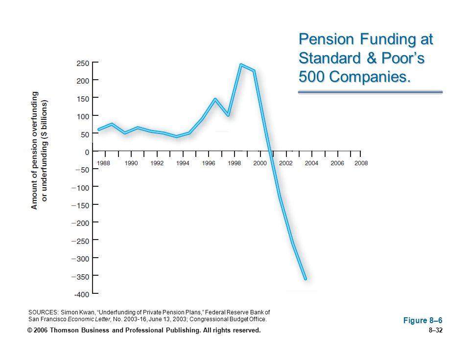 Pension Funding at Standard & Poor's 500 Companies.
