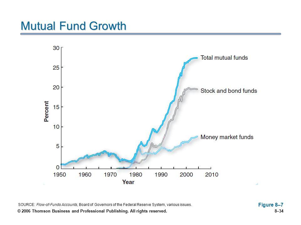 Mutual Fund Growth Figure 8–7