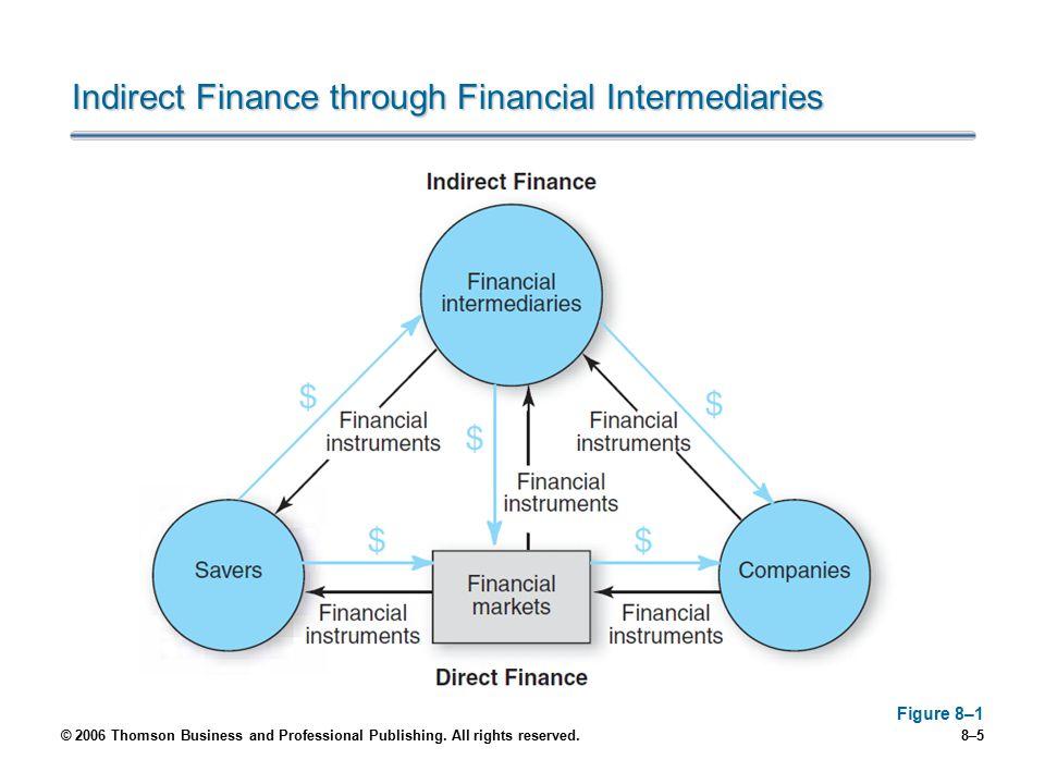 Indirect Finance through Financial Intermediaries