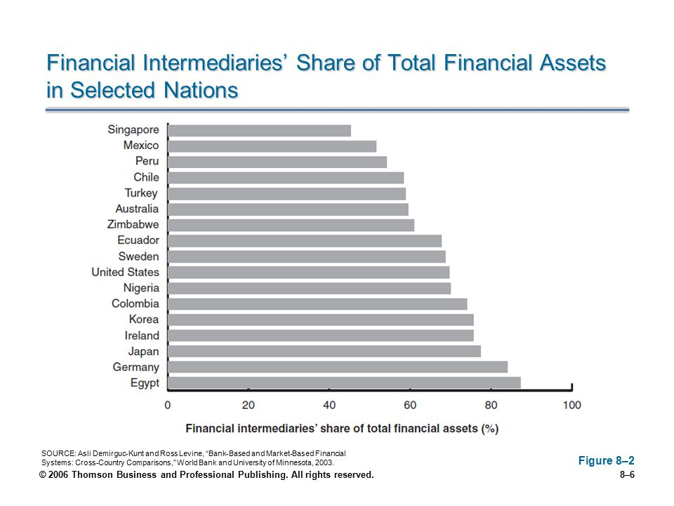Financial Intermediaries' Share of Total Financial Assets in Selected Nations