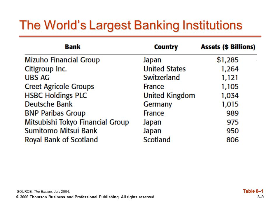 The World's Largest Banking Institutions