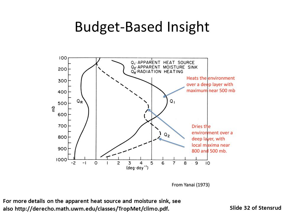 Budget-Based Insight For more details on the apparent heat source and moisture sink, see also http://derecho.math.uwm.edu/classes/TropMet/climo.pdf.
