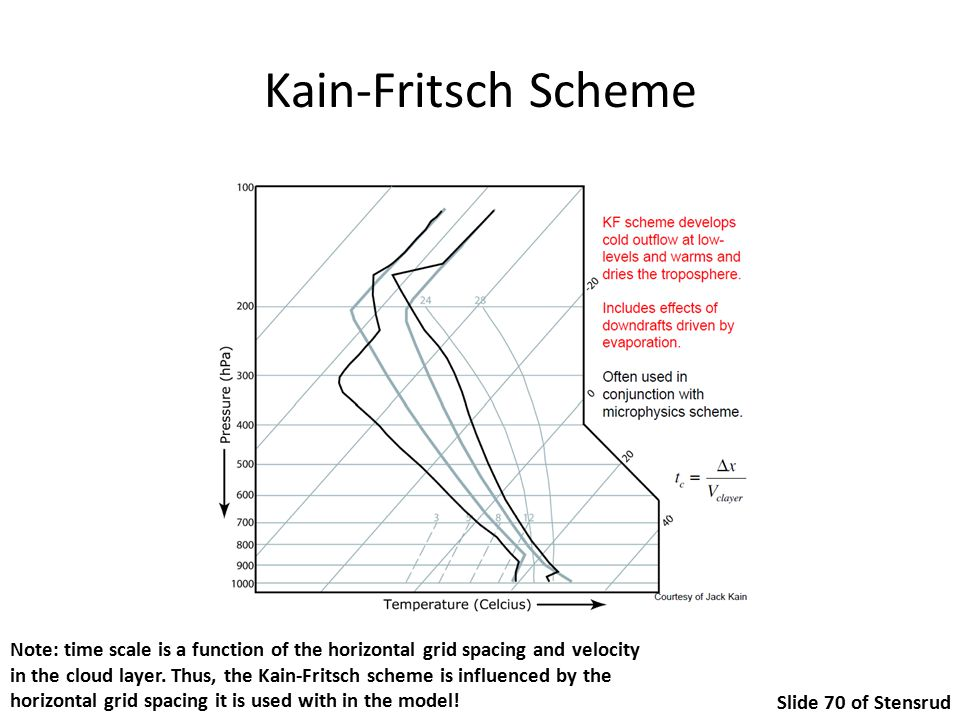 Kain-Fritsch Scheme