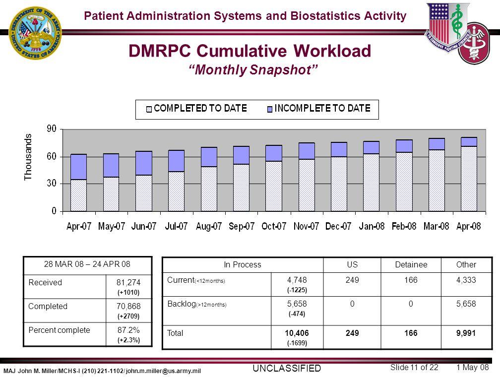 DMRPC Cumulative Workload Monthly Snapshot