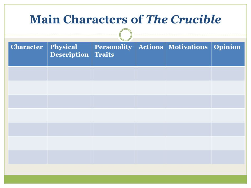 Main Characters of The Crucible