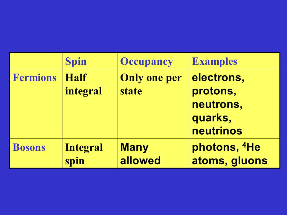 Spin Occupancy. Examples. Fermions. Half integral. Only one per state. electrons, protons, neutrons, quarks, neutrinos.