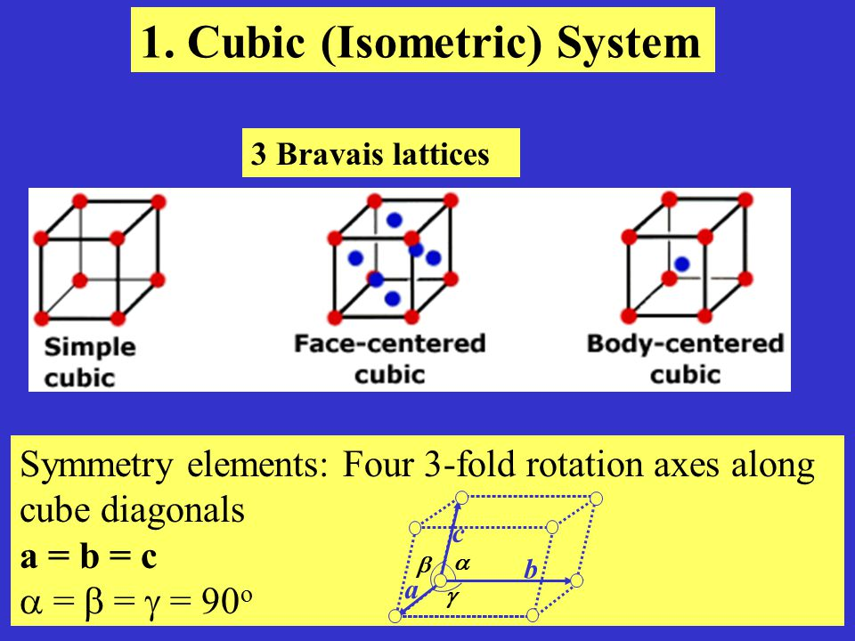 1. Cubic (Isometric) System