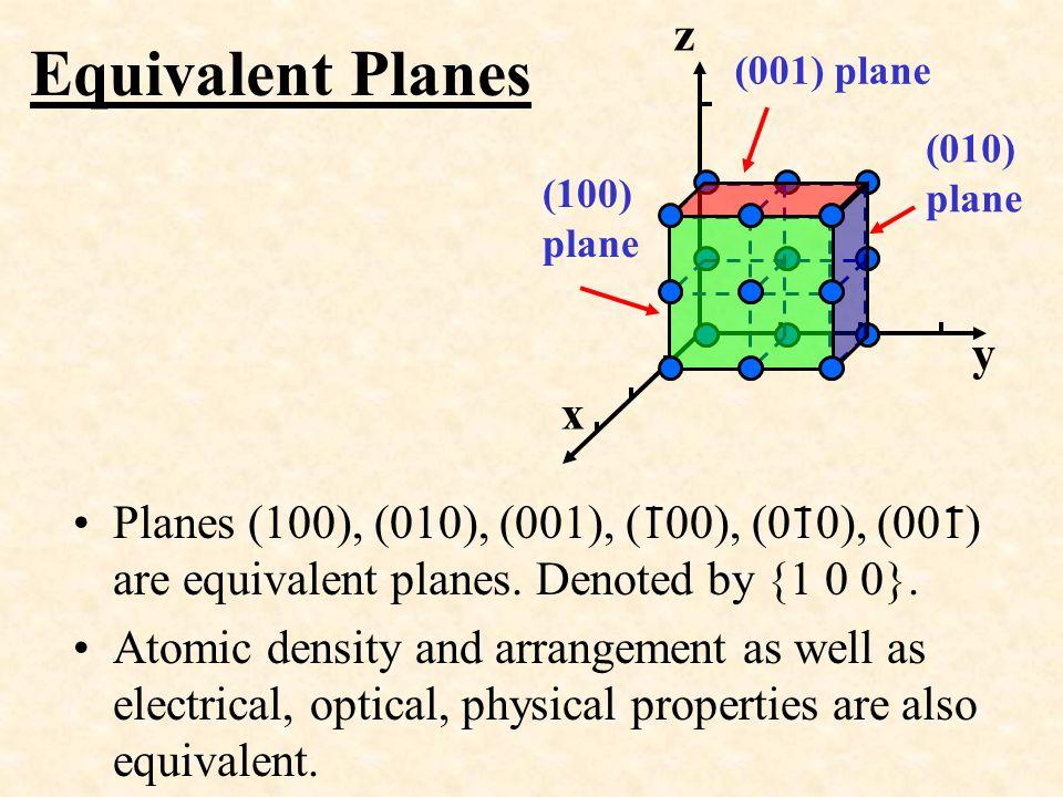 z y. x. (100) plane. (010) plane. (001) plane. Equivalent Planes.