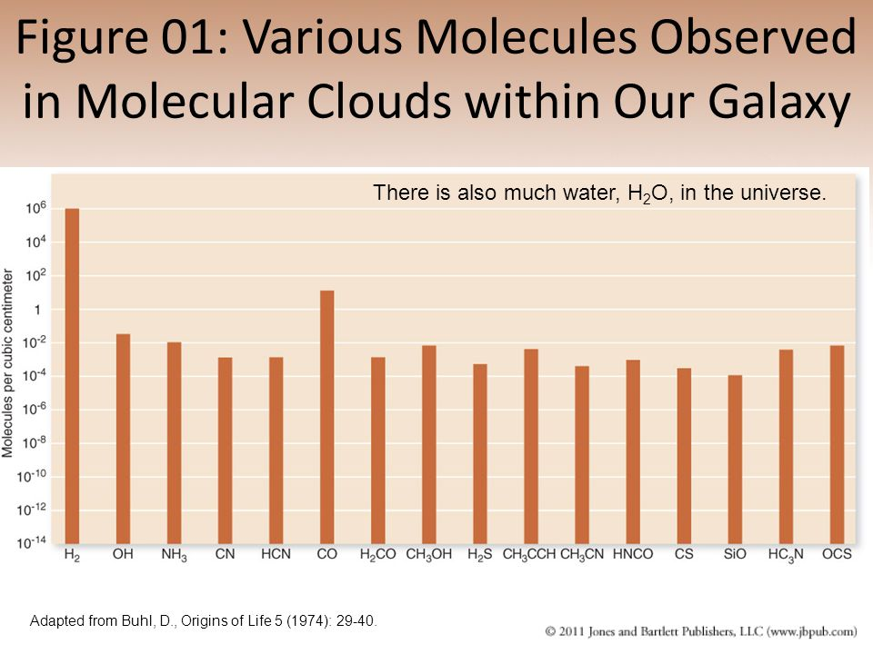 Figure 01: Various Molecules Observed in Molecular Clouds within Our Galaxy