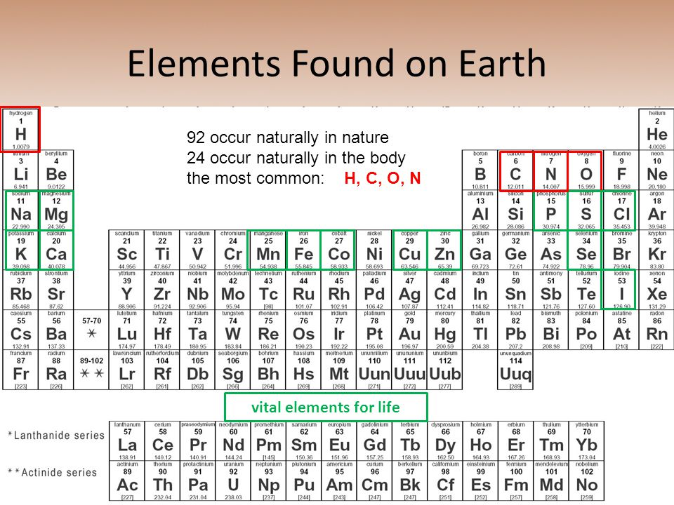 Elements Found on Earth
