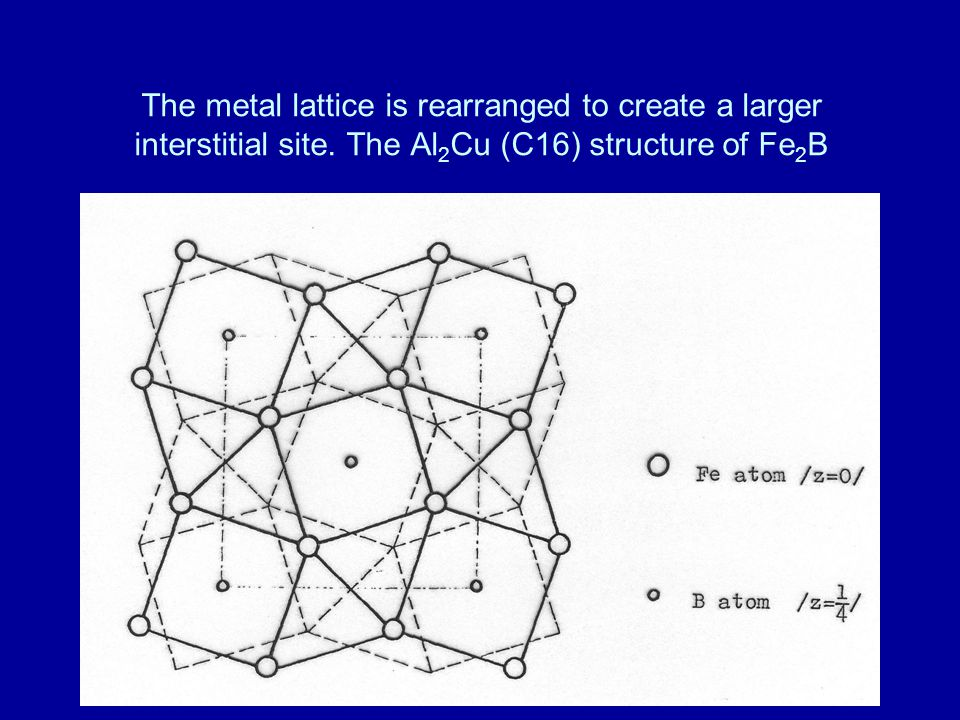 The metal lattice is rearranged to create a larger interstitial site