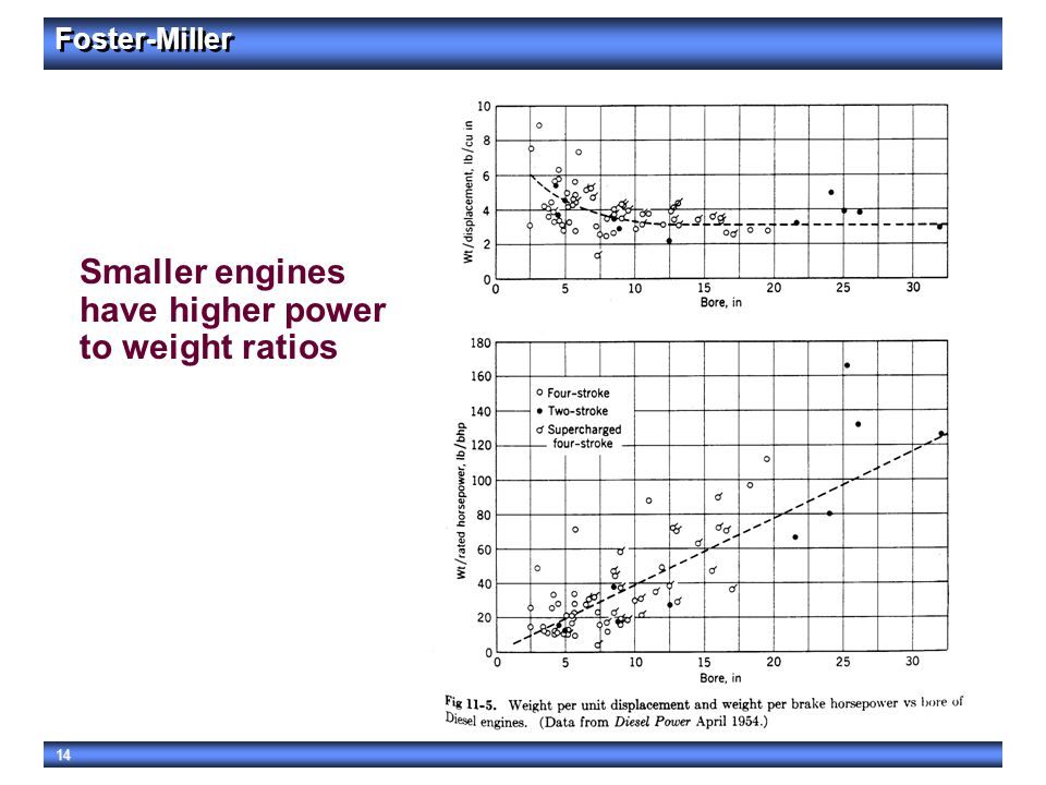 Smaller engines have higher power to weight ratios